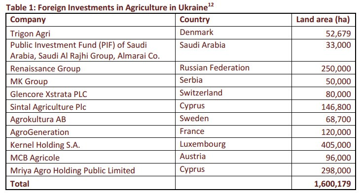 Some of the companies, holding companies, and shells that bid for Ukraine's farmland today