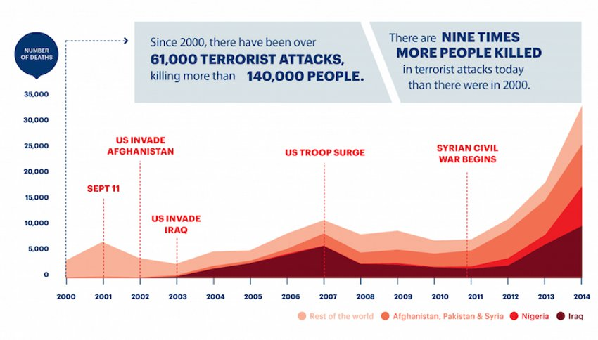 This is our reality, while the US has not yet suffered a catastrophic loss of life to a terror incident, the world has.