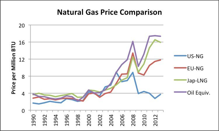 Gas prices 2014